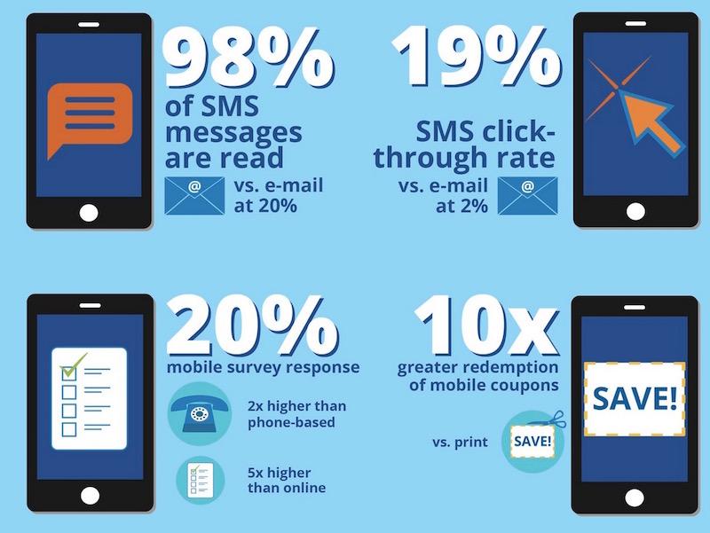 Hiệu quả sử dụng phần mềm SMS Marketing