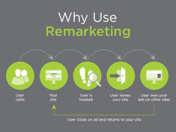 Re-marketing