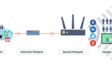 dịch vụ lắp đặt wifi marketing